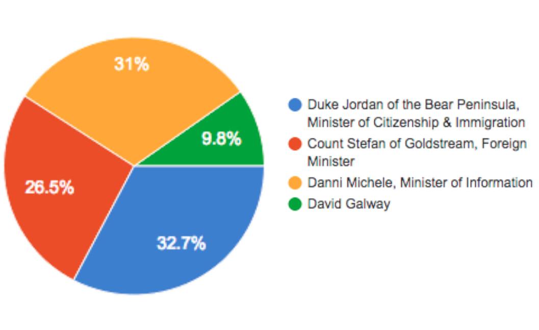 2019 PM results graph.jpg